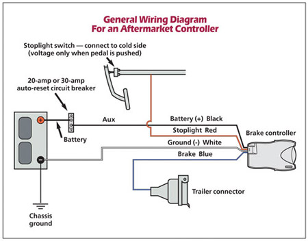 [NRIO_4796]   Electric Trailer Brake Controller Installation | Page 3 | Nissan Pathfinder  Forum | Impulse Trailer Brake Wiring Diagram |  | Nissan Pathfinder Forum